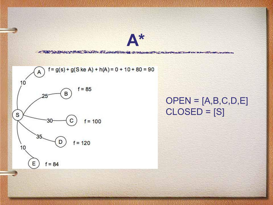 A* OPEN = [A,B,C,D,E] CLOSED = [S]